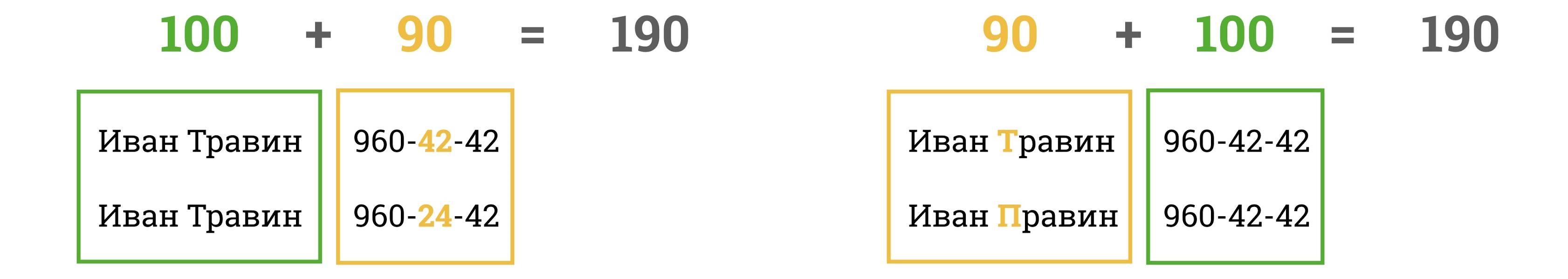 Опечатка в фамилии  совсем не то же самое, что смена порядка двух цифр вномере телефона