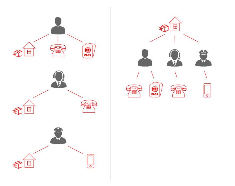 Вновой модели данных, зная адрес, как наладони видишь все связанные физ- июрлица
