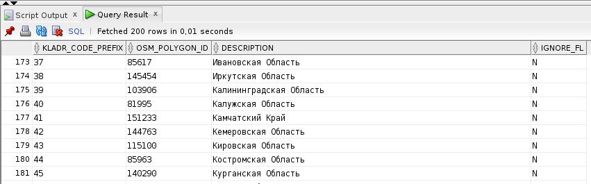 Точки накарте ипроверочные полигоны мысопоставляем вотдельной таблице