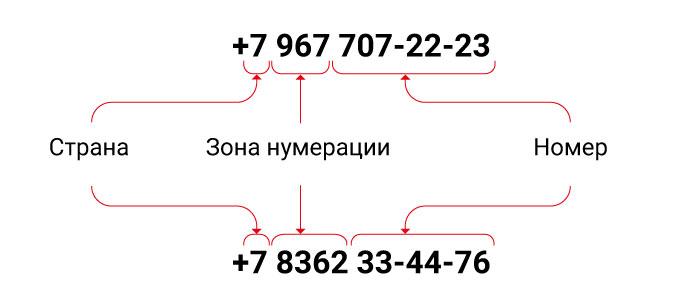 Телефонный номер состоит из трех частей